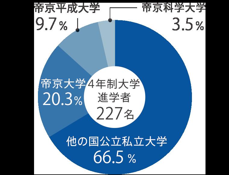 合格 発表 大学 帝京